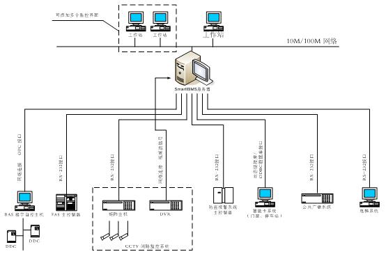 ibms集成管理系统